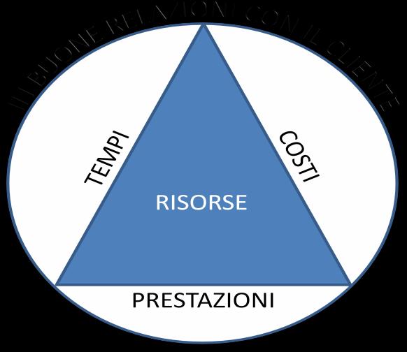 Definizione di Project Management - Rappresentazione del Project Management secondo Kerzner