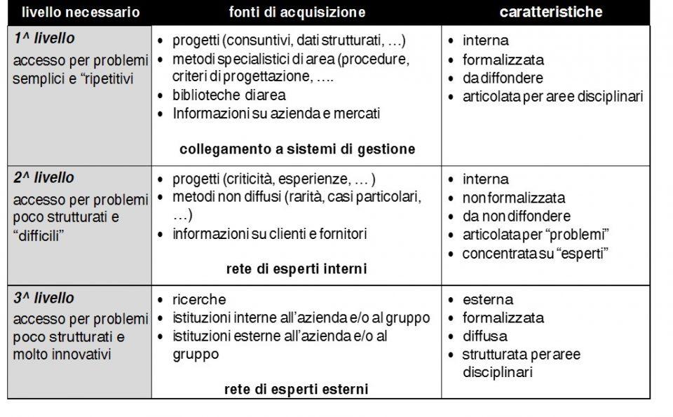 Modello 4C - Tabella legami conoscenze e problemi di progetto