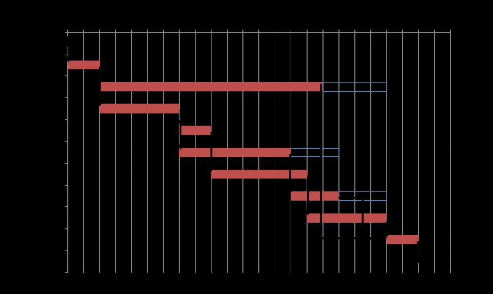 Diagramma di Gantt con connessioni logiche e slack time