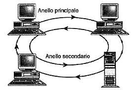 Reti di telecomunicazioni - Topologia ad anello doppio