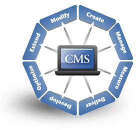 Che cosa è il CMS (Content management system)