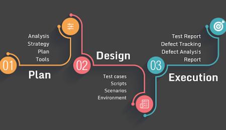 Il processo di testing software