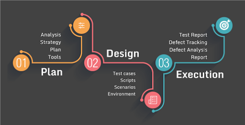 The software testing process