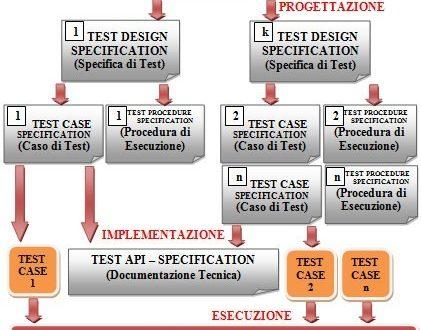 La documentazione del processo di testing software