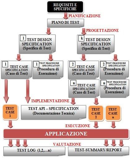 La documentazione generata durante il processo di testing