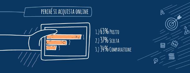 Perché comprare online - Shopping online sinonimo di convenienza e risparmio