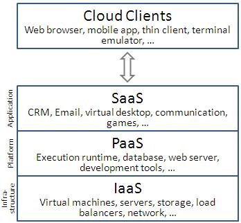 I Modelli di servizio del Cloud Computing