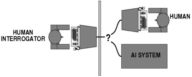Intelligenza artificiale - Il test di Turing