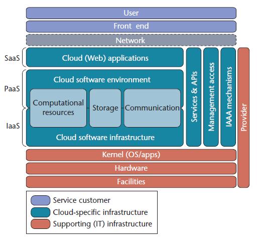 L'architettura del Cloud Computing