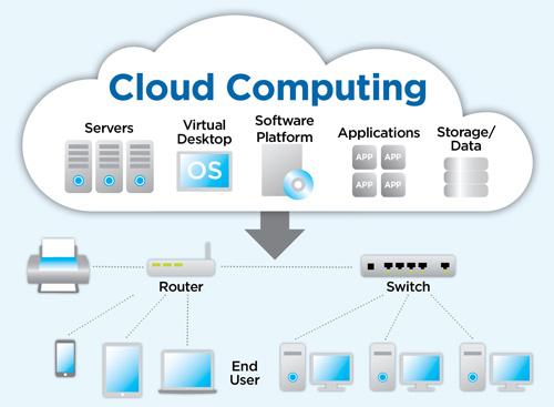 Principali Vantaggi e Svantaggi del Cloud Computing