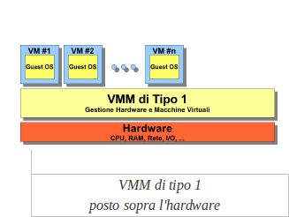 Caratteristiche del Virtual Machine Monitor (VMM) di tipo 1