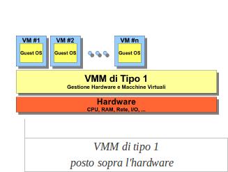 Caratteristiche del Virtual Machine Monitor (VMM) di tipo 1