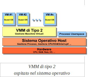 Caratteristiche del Virtual Machine Monitor (VMM) di tipo 2