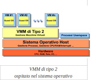Caratteristiche del Virtual Machine Monitor (VMM) di tipo 2