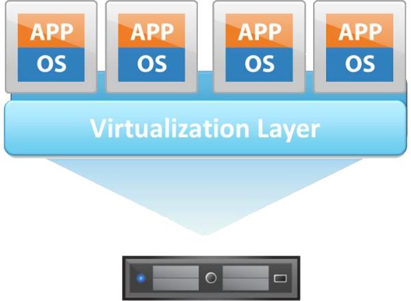 Cos'è e perchè utilizzare la virtualizzazione in informatica