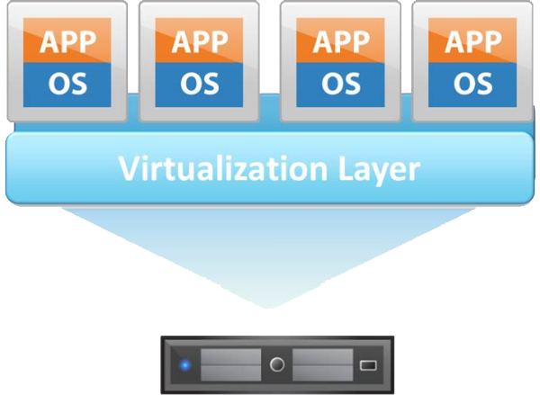 Che cos'è la virtualizzazione e la macchina virtuale (VM)