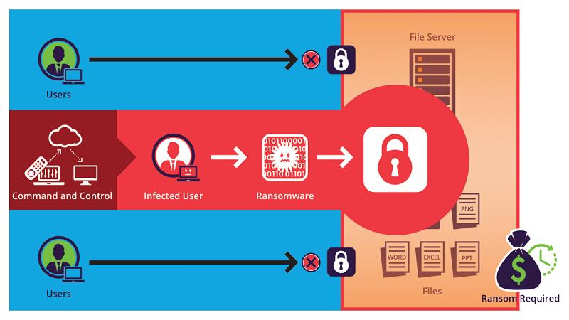 Cosa sono gli attacchi e quali sono le soluzioni al Ransomware?