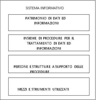 Elementi principali del Sistema Informativo (SI)