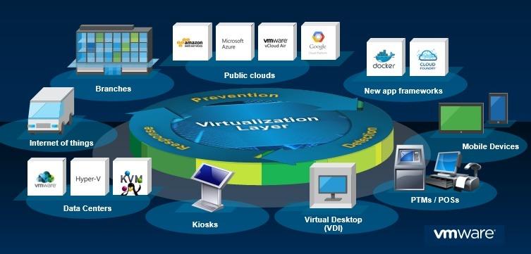 I molteplici vantaggi della virtualizzazione di sistemi