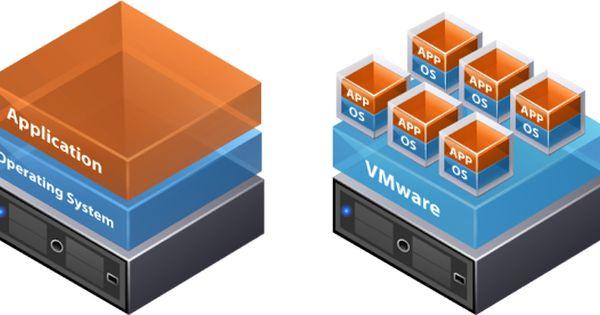 Le principali tipologie di Virtualizzazione di sistemi