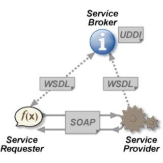 Web Service e RESTful Web Service