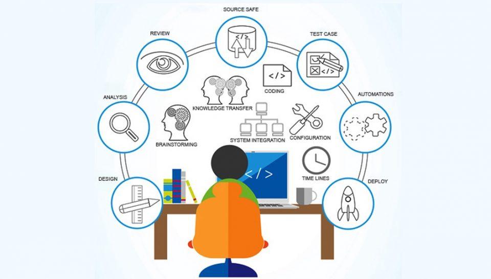 Caratteristiche della Test Factory - Progettazione ed esecuzione dei test