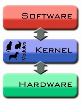 Che cos'è l'architettura S.Ha.R.K (Soft Hard Real-time Kernel)