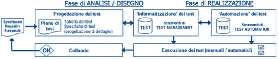 Informatizzazione e Automazione del test