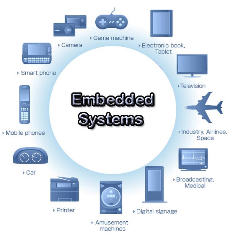 Le principali caratteristiche di un sistema embedded