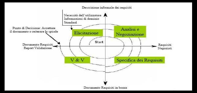 Modello a spirale dell'Ingegneria dei Requisiti