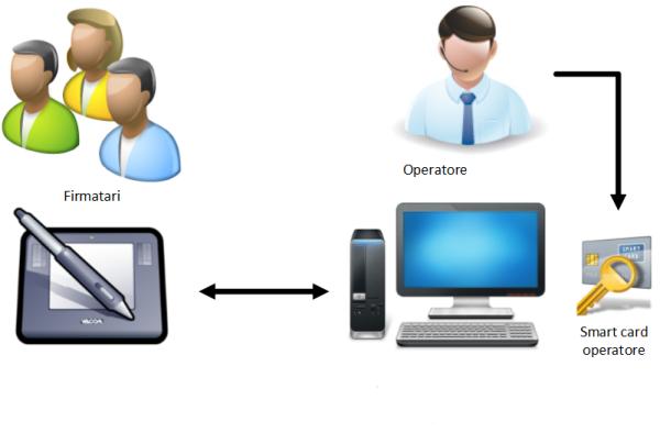 Principali dispositivi e tecnologie utilizzate per la firma grafometrica
