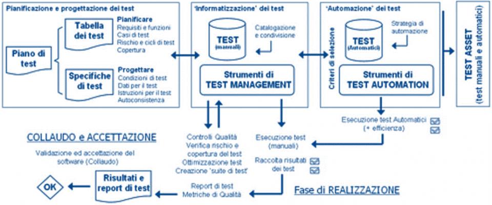 Processo completo del testing software