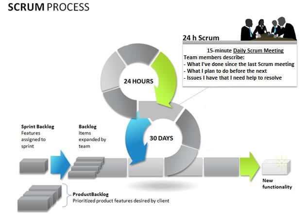 Sviluppo Agile - Il processo SCRUM