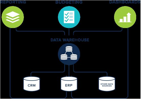 Architettura Data Warehouse (DW) in informatica