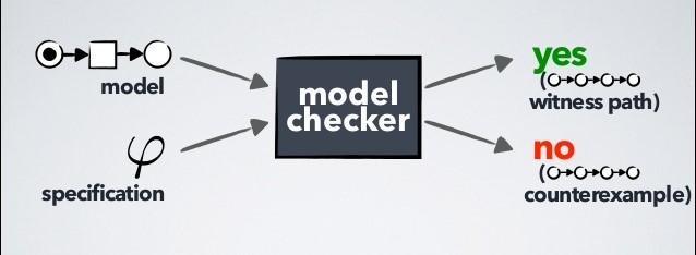 Definizione e caratteristiche della tecnica del Model Checking in informatica