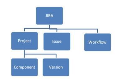 Elementi base di Jira