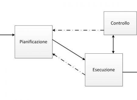 Project Management: Le fasi di un progetto software