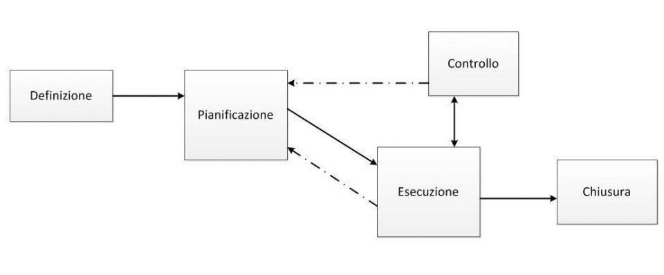 Flusso di informazioni tra le cinque aree di processo