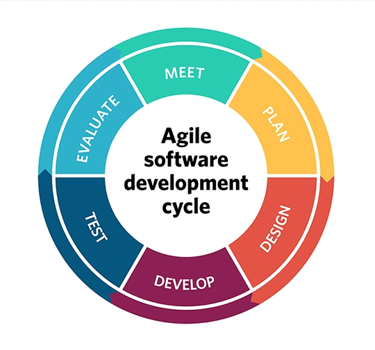 Ingegneria del software - La metologia e il processo Agile