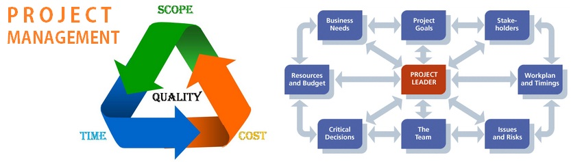 La qualità (TQM) e il Company-Wide Project Management (CWPM) in azienda