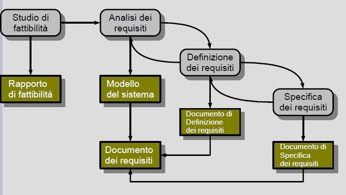 Le fasi del processo di ingegneria dei requisiti