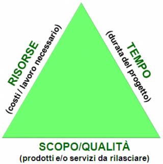 Project Management - I vincoli di progetto (tempo, costi e scopo)