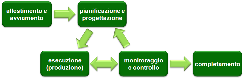 Project Management - Le fasi di un progetto software