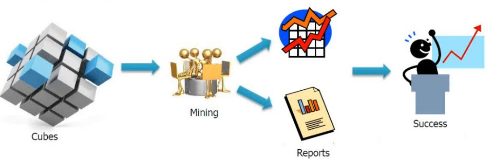 Struttura a cubo di un OLAP (On-Line Analytical Processing)