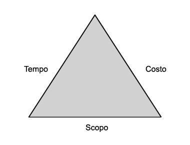 Triangolo dei vincoli di progetto