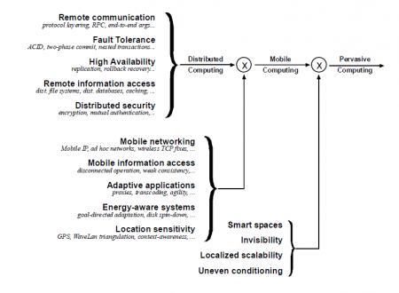 Definizione e caratteristiche principali del Pervasive Computing