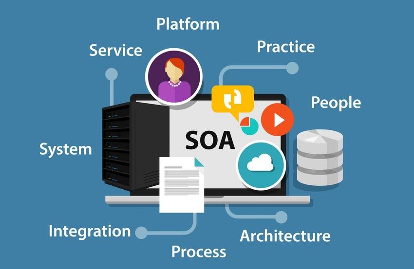 Definizione e caratteristiche principali di SOA (Service Oriented Architecture)