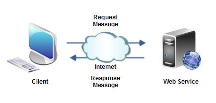 Definizione e caratteristiche principali di Web Service