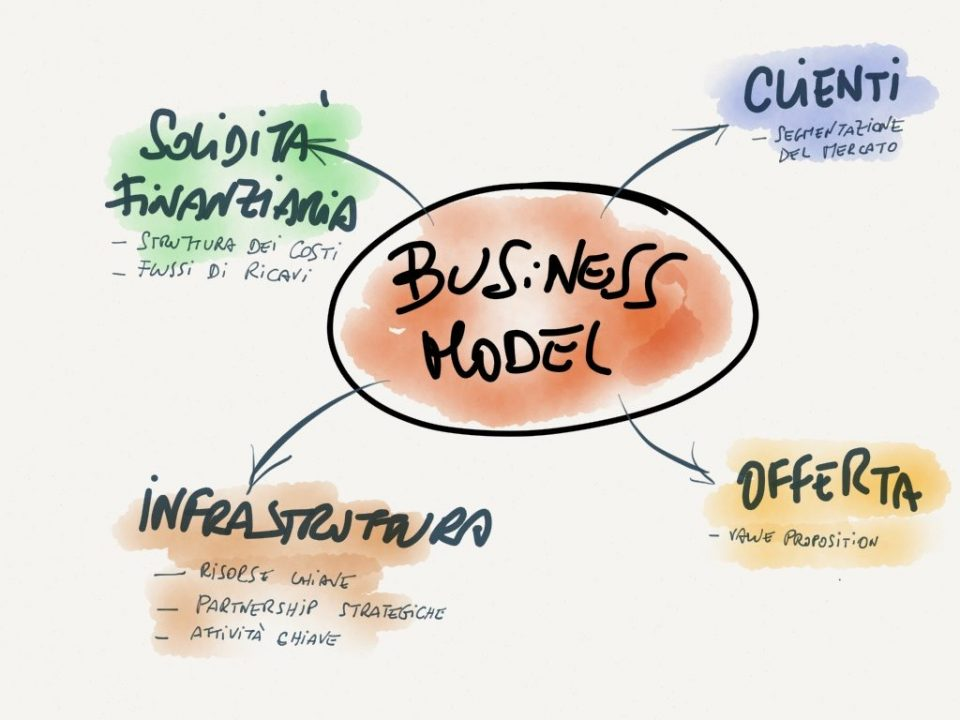 Differenza tra Business Model e Business Plan