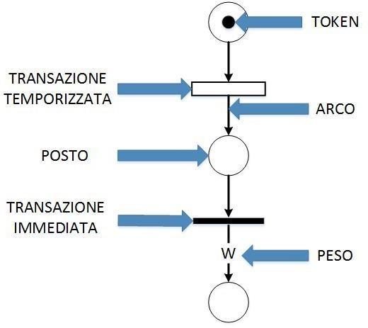 Elementi di una rete di Petri